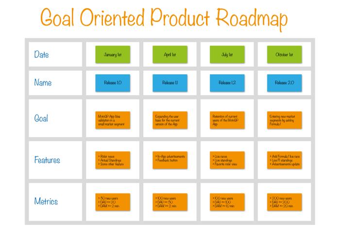 نکاتی درباره نقشه راه محصول و نمونههایی از آن
