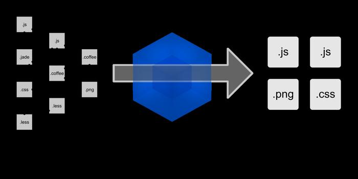 آموزش npm و نصب و راهاندازی Webpack در ۱۰ دقیقه!