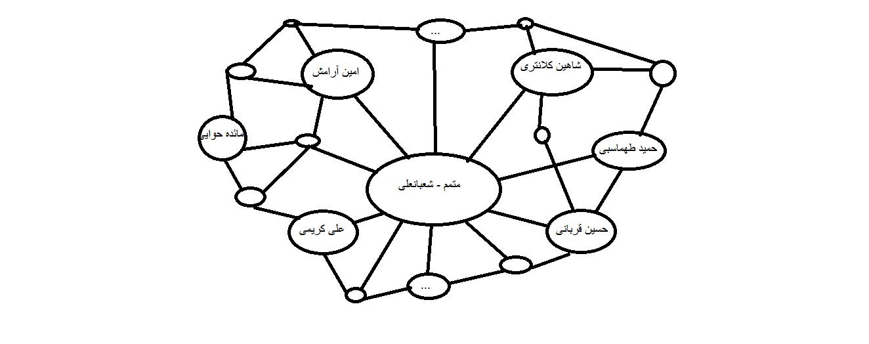 تحلیل شبکه سازی در سئو