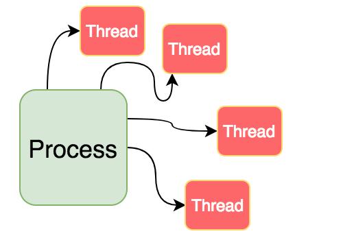 تفاوت بین Process و Thread چیست؟