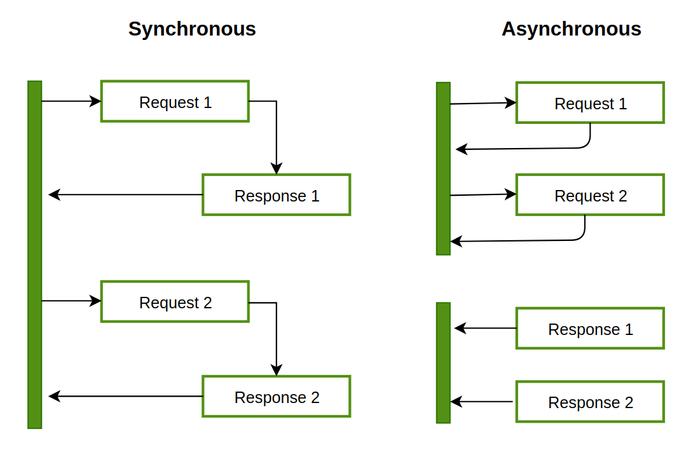تفاوت بین Asynchronous و Multi-Threading