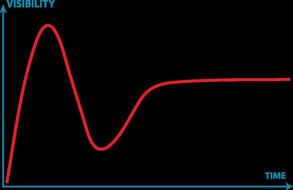 Hype Cycle Technology - Gartner