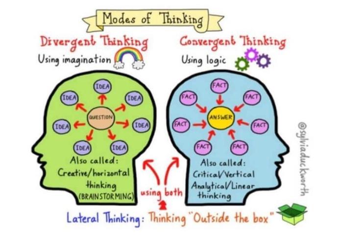 تفکر واگرا و همگرا در فرآیند برندینگ