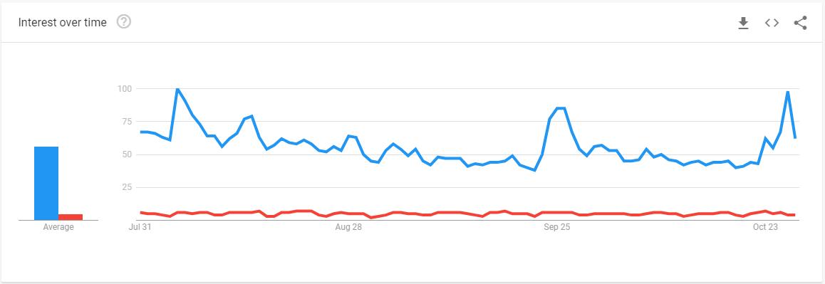 جستجوی کلمه bitcoin و blockchain در سه ماه گذشته