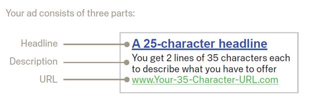 سه بخش اصلی هر تبلیغ گوگل ادز