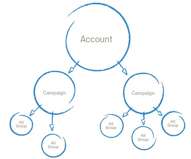 ساختار و رابطه بین تبلیغها، کمپینها و گروههای تبلیغاتی در گوگل ادز