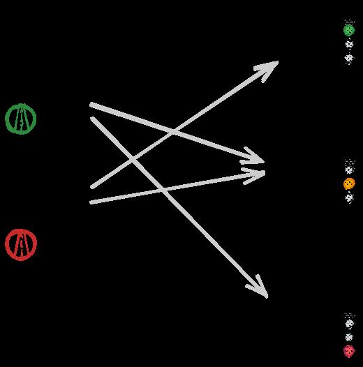 تصویرسازی سادهای از شبکه در حالت اول، یالهای تیره 1 و یالهای کمرنگ 0
