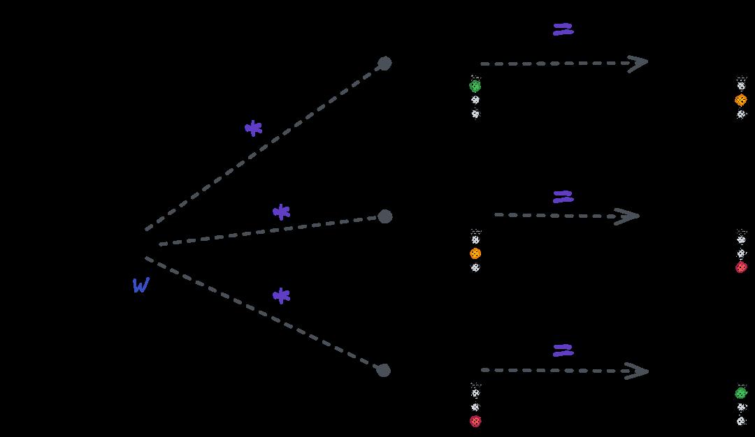 نمایش شبکه حالت دوم بهصورت یک ضرب ماتریسی
