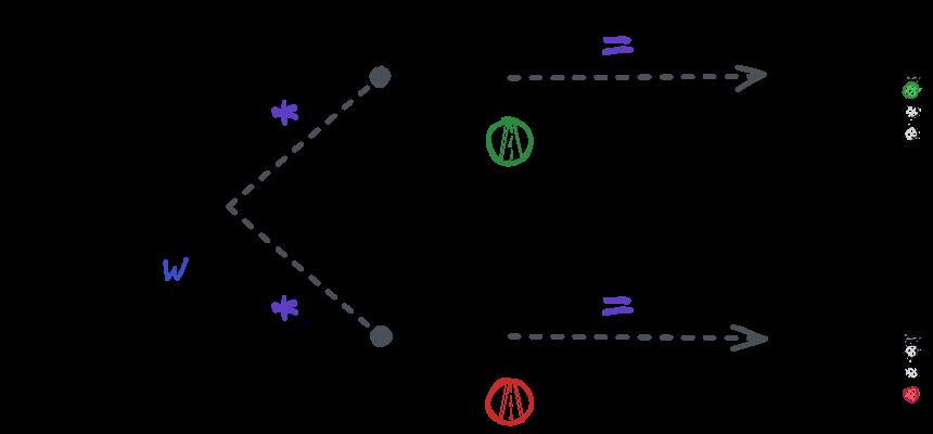 نمایش شبکه حالت اول بهصورت یک ضرب ماتریسی