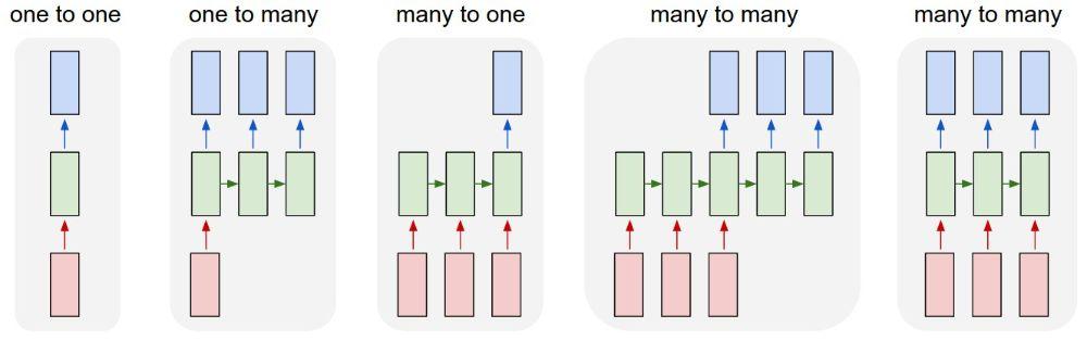 ورودیها قرمز، شبکه RNN سبز و خروجیهای ممکن آبی.