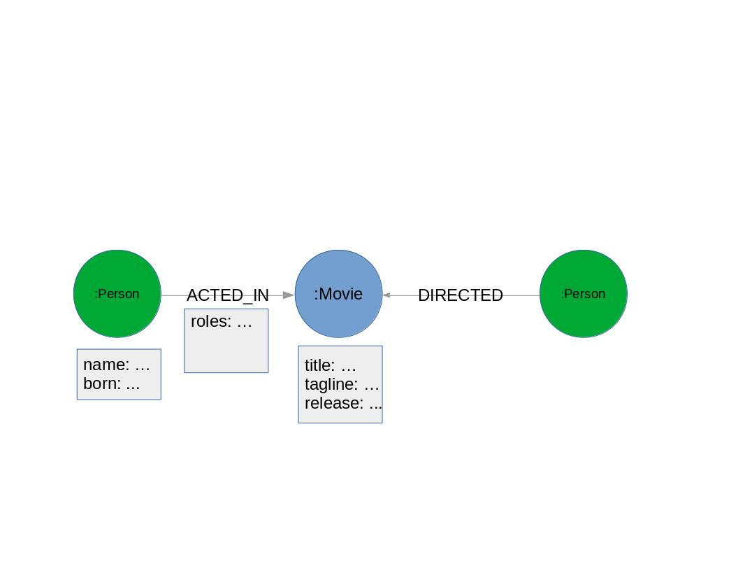 گراف دیتابیس Neo4j (نگاه کلی قسمت دوم)