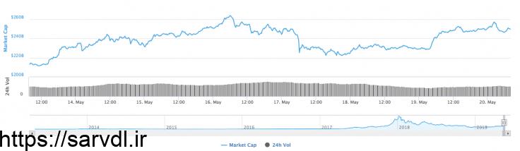 پیشبینی قیمت بیتکوین، ایتیاچ و ایکسآرپی