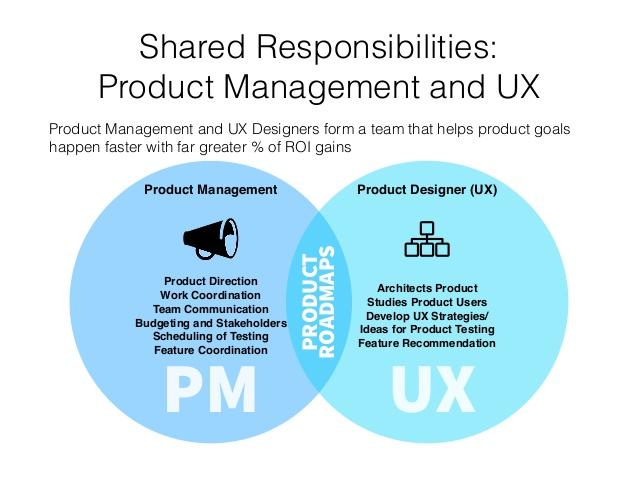 مدیر محصول کیست و چه تفاوت هایی با طراح تجربه کاربری دارد؟