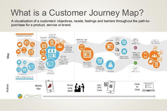 نقشه سفر مشتری چیست و چرا اهمیت دارد؟