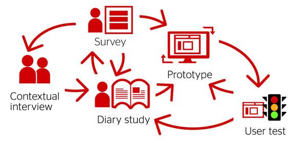 مطالعات پروژه و کابرپژوهی و روشهای تحقیق
