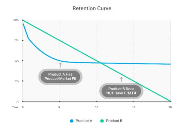 تناسب محصول- بازار (Product/Market Fit) چیست و اندازه گیری آن چگونه است؟