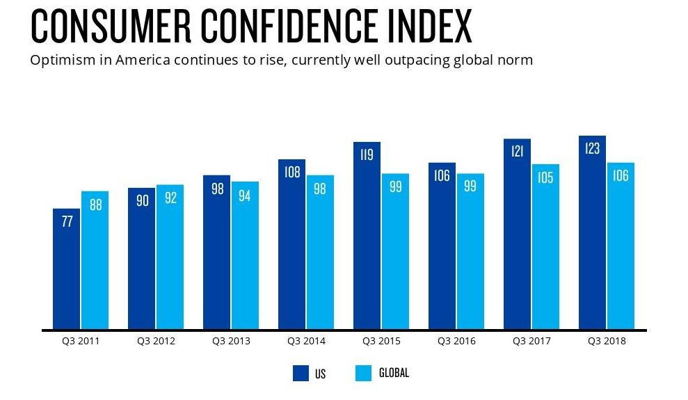 آینده در صنعت تبلیغات به سمت اعتماد است یا بی اعتمادی؟