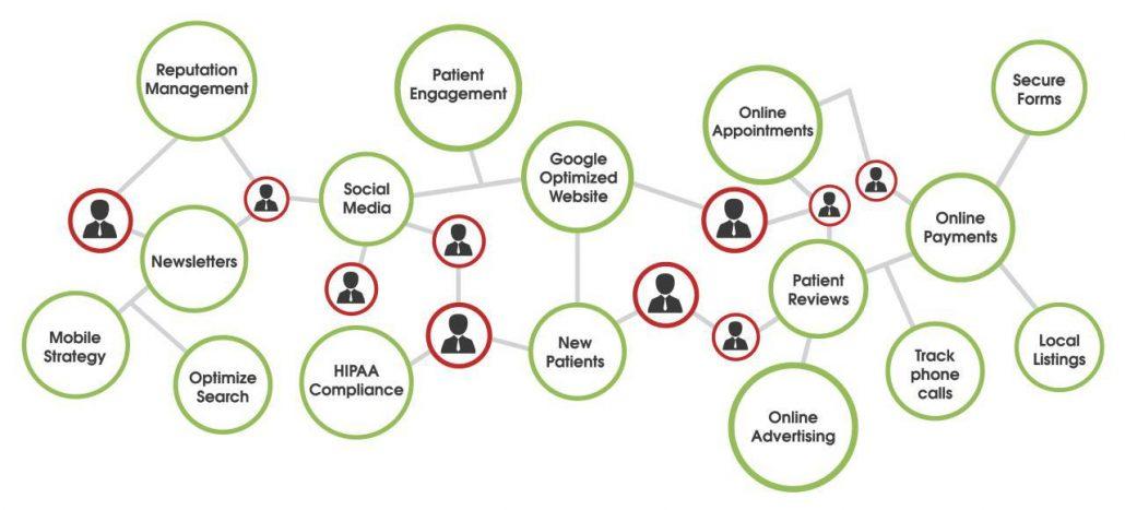 روش های بازاریابی دیجیتال کدماند؟ منصورکیارش