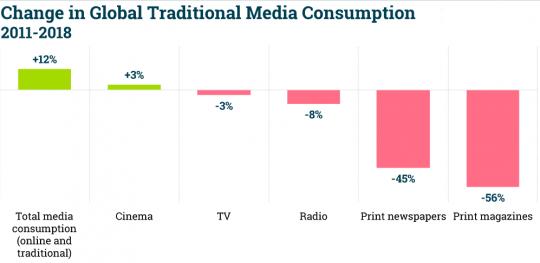 کدامیک از روشهای بازاریابی منسوخ شده است؟
