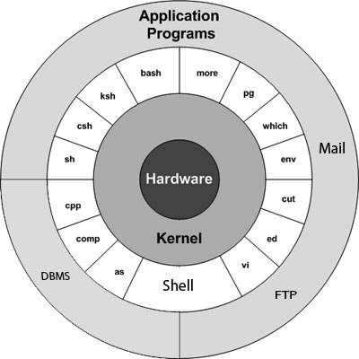 لینوکس یا گنو/لینوکس ؟ کدام اسم درست است ؟؟؟