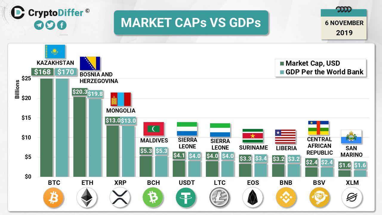 مقایسه مارکت کپ ده ارز برتر بازار با شاخص تولید ناخالص داخلی کشورهای جهان