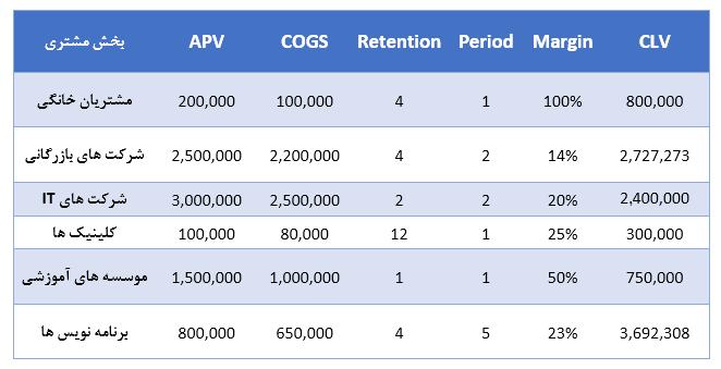 جدول محاسبات CLV برای یه شرکت DNS
