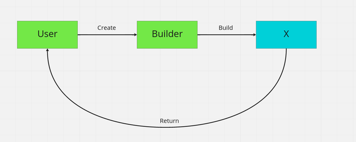 ‌Design Patterns 3 - Builder (PART 1)