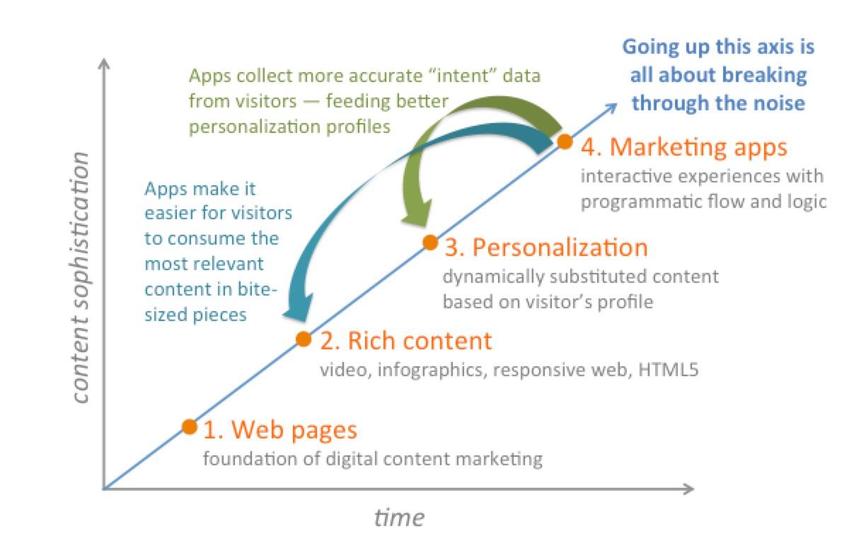 نسل چهارم بازاریابی مبتنی بر محتوا (Content Marketing)