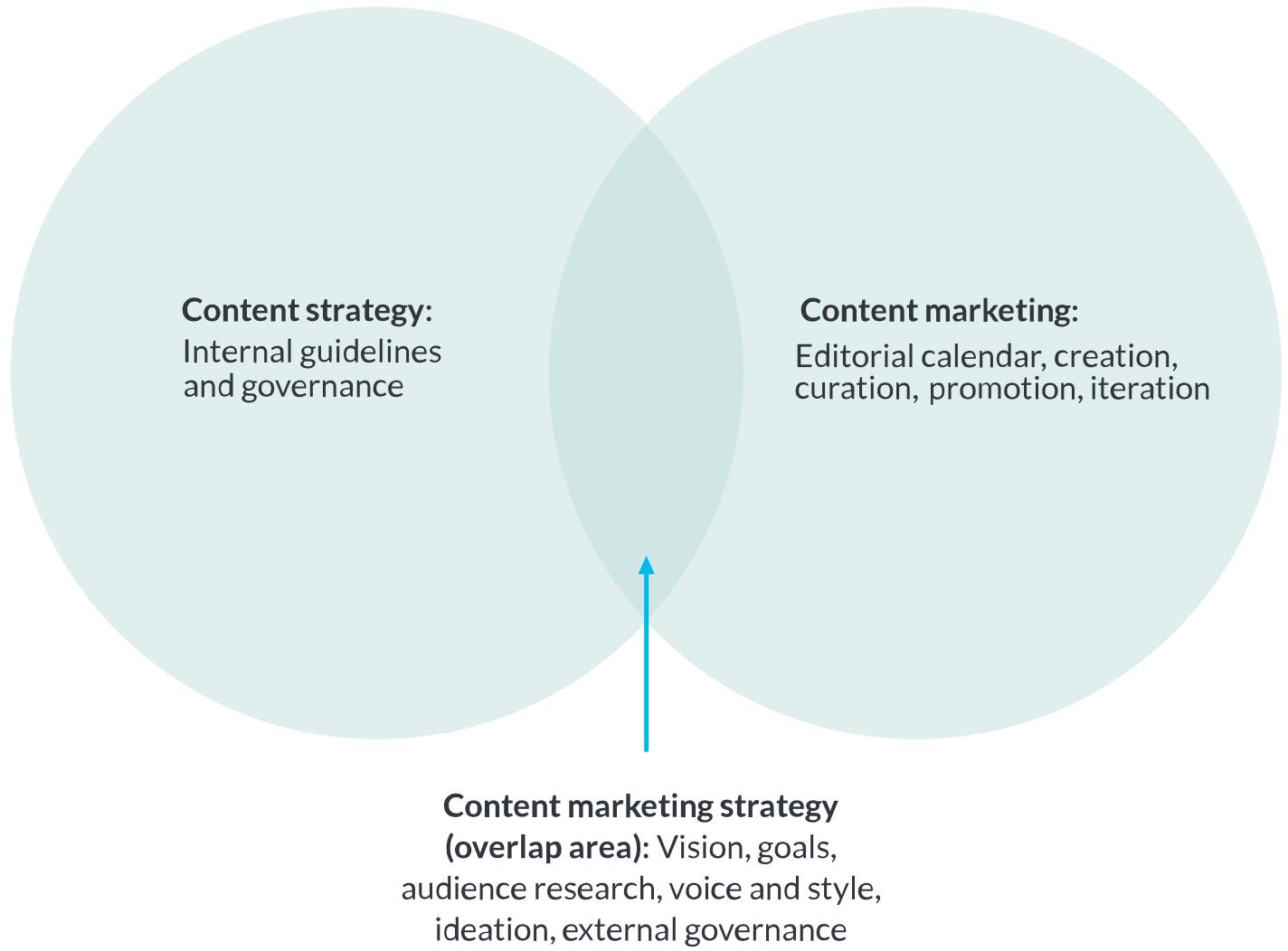 چگونه استراتژی محتوا بنویسیم؟