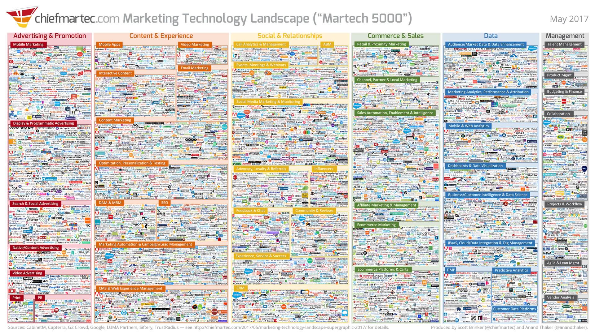 اینفوگرافیک بیش از ۵۰۰۰ ابزار دیجیتال مارکتینگ