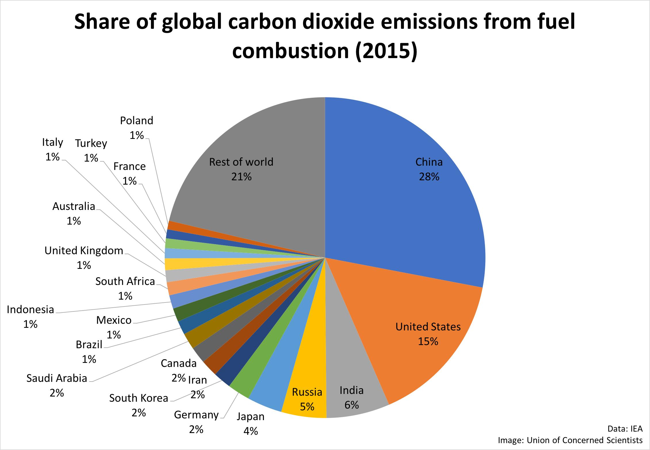 ایران حدود دو درصد از کل دیاکسید کربن جهان را در سال تولید میکند.