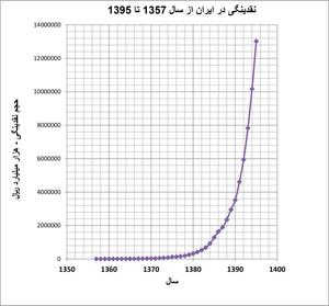 اقتصاد ایران، در حال احتضار