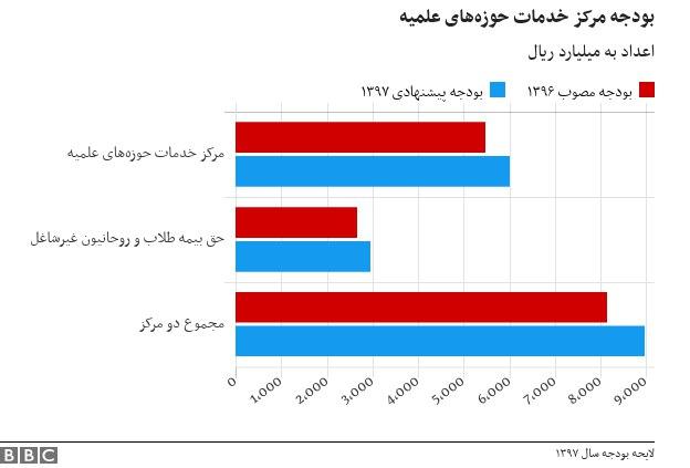 مقایسهی میزان بودجه ی پیشنهادی برای بخشهای حوزههای علمیه، طلاب و روحانیون در دو سال ۱۳۹۶ و ۱۳۹۷ که میزان تخصیصیافته به این بخشها با افزایش همراه بوده است