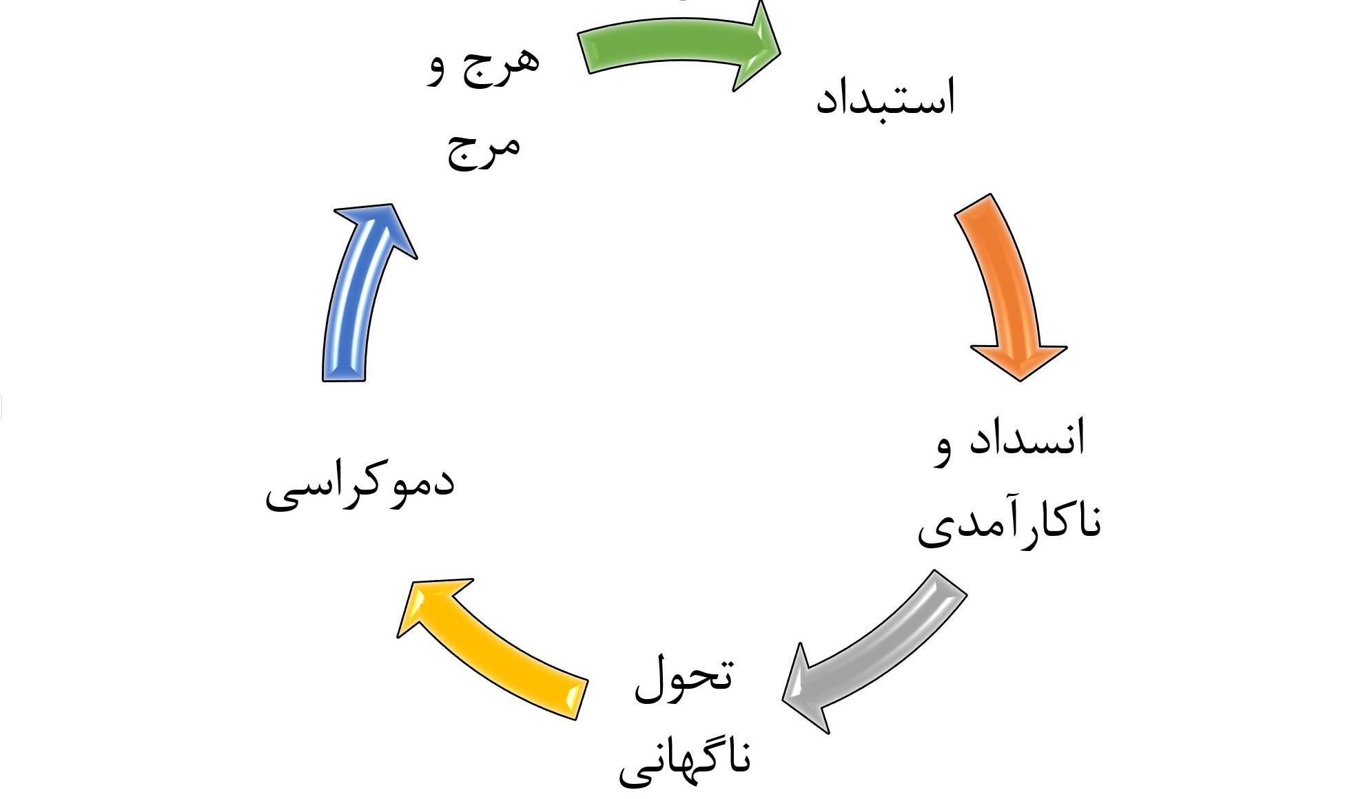 چرخهی دگرگونی نظم سیاسی در ایران پس از مشروطه. انسداد و ناکارآمدی برآمده از ذات استبداد و طرد نخبگان کشور از ساختار تصمیمگیری، همواره زمینهای برای گذار به دموکراسی (هر چند ناپایدار) ایجاد کردهاست.