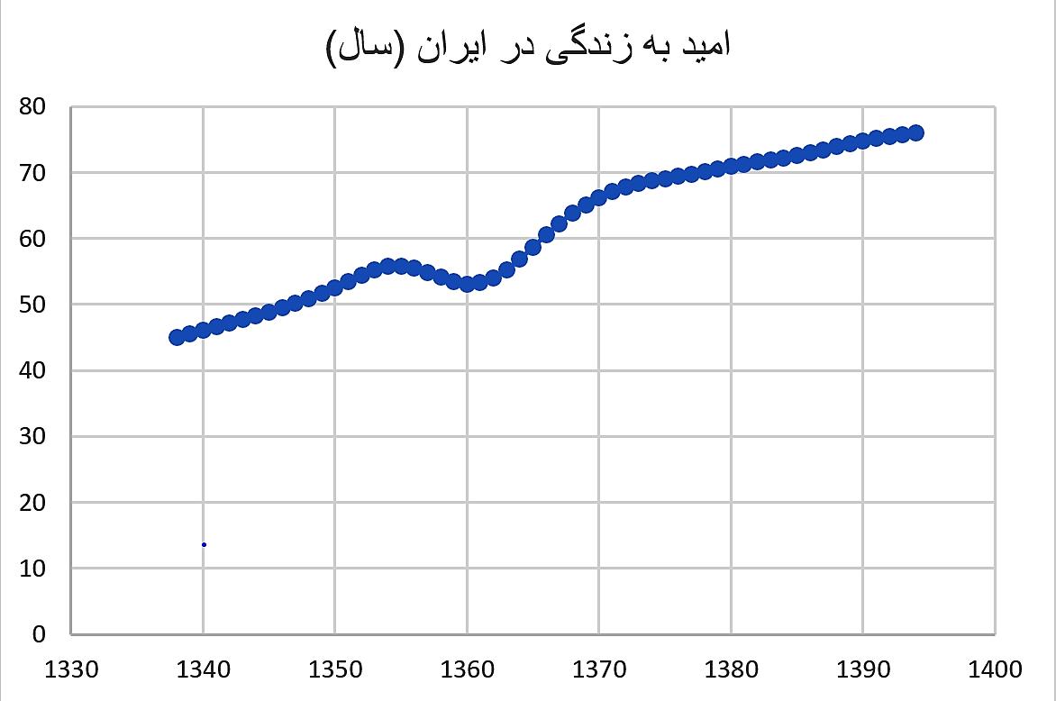 روند تغییر میزان امید به زندگی ایرانیان، منبع: بانک جهانی
