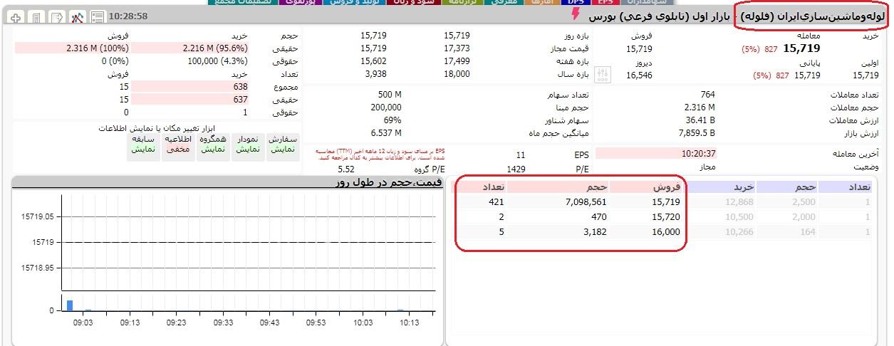 شرکت لوله و ماشین سازی ایران