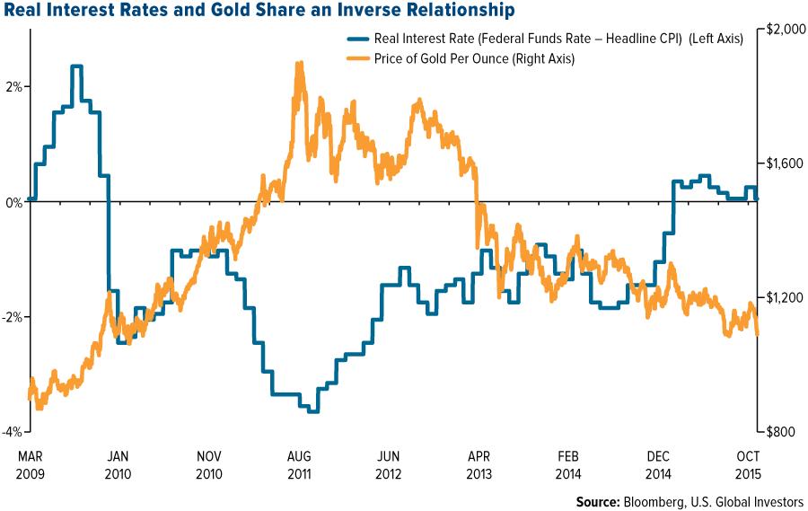 مقایسه نمودار طلا و نرخ بهره آمریکا