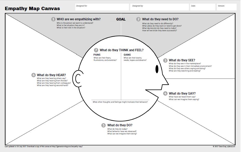 پیچیدگی های استخراج و طراحی پرسونا در فروشگاه های بزرگ و زنجیره ای - بخش دوم :بوم نقشه همدلی