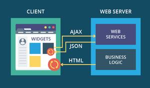 معماری اصلاح شده MVC برای وب اپلیکیشن های بزرگ