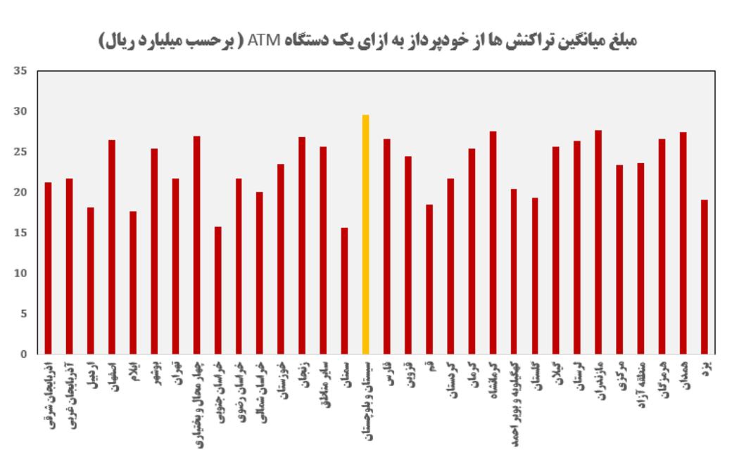 بررسی دقیق آمار خودپردازها تا آخر آبان ماه 98 (نمودار های تصویری)