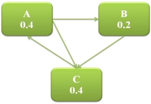 بررسی الگوریتم های PageRank و HITS برای استخراج صفحات وب
