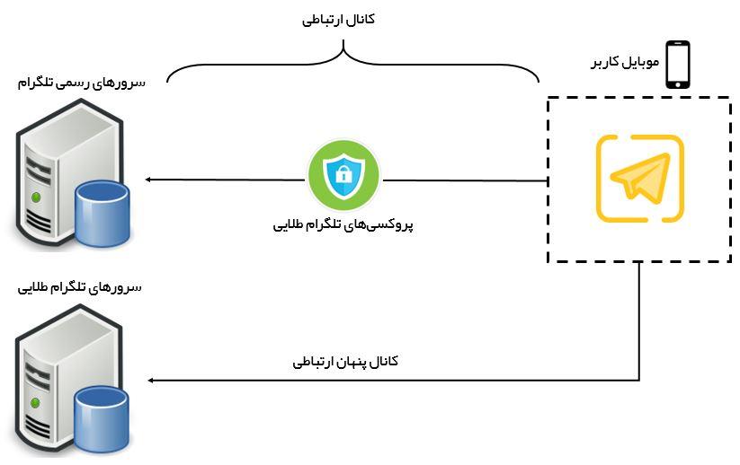 جریانداده از تلگرام طلایی تا سرورهای تلگرام