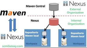 راه اندازی NEXUS OSS  برای مدیریت Dependecy های Java