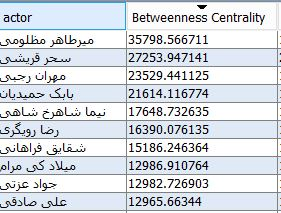معیار betweenness centrality
