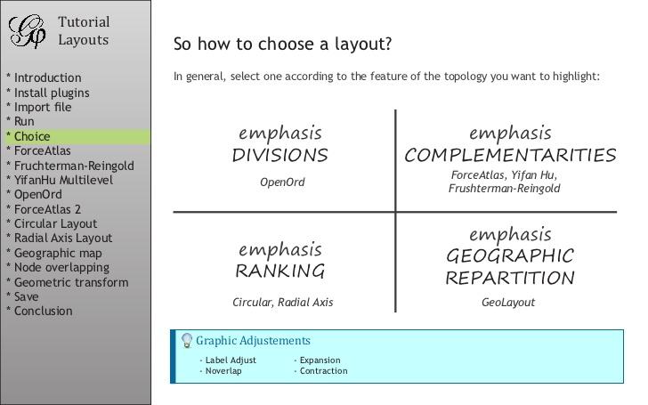 موارد استفاده انواع layout
