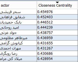 معیار closeness centrality