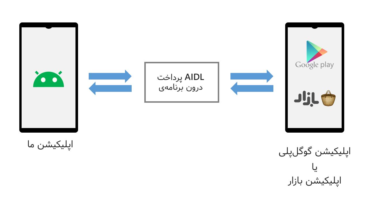 نقش فایل AIDL