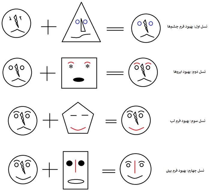 الگوریتم ژنتیک: تکامل طی چند نسل