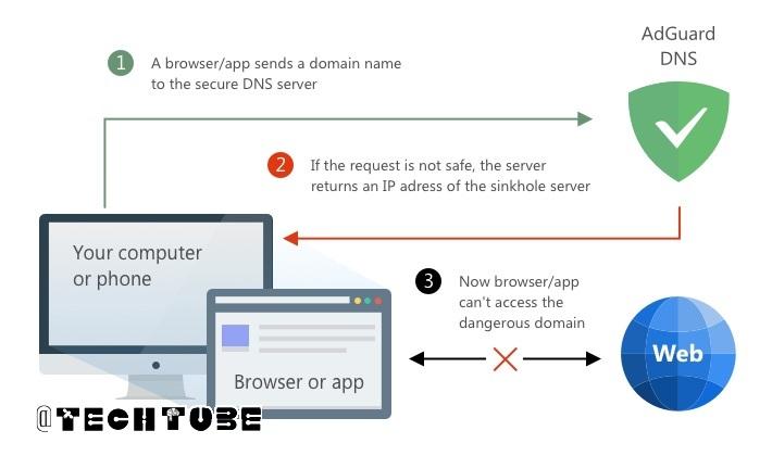 مسدود کردن تبلیغات سایتها به کمک AdGuard DNS