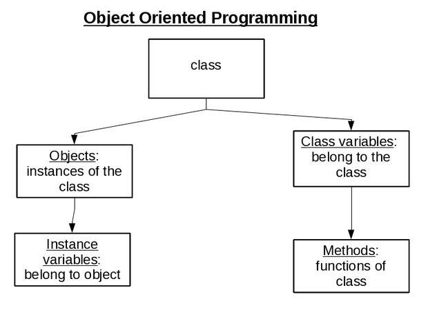 شئ گرایی: قسمت سوم چگونگی تعریف شئ در برنامه نویسی